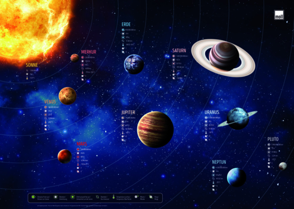 Schreibunterlage_planeten